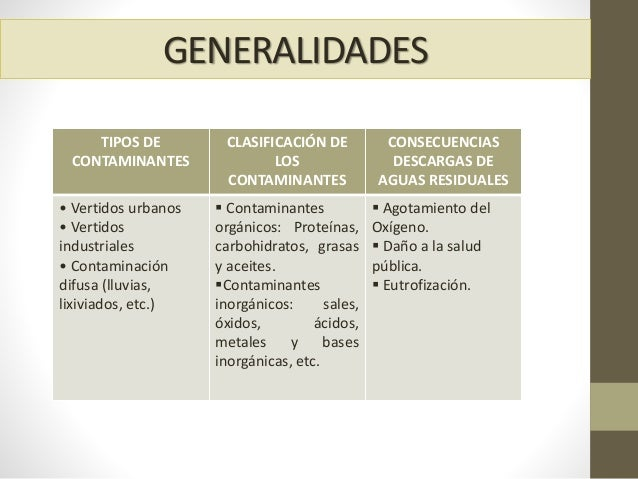 GENERALIDADES TIPOS DE CONTAMINANTES CLASIFICACIÓN DE LOS CONTAMINANTES CONSECUENCIAS DESCARGAS DE AGUAS RESIDUALES • Vert...