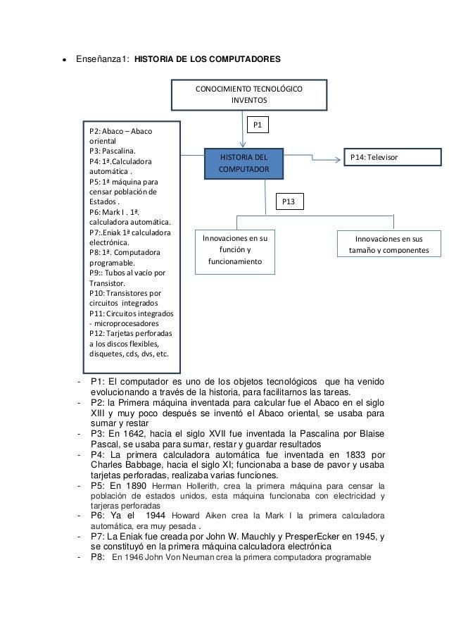 Enseñanza1: HISTORIA DE LOS COMPUTADORES                                CONOCIMIENTO TECNOLÓGICO                          ...