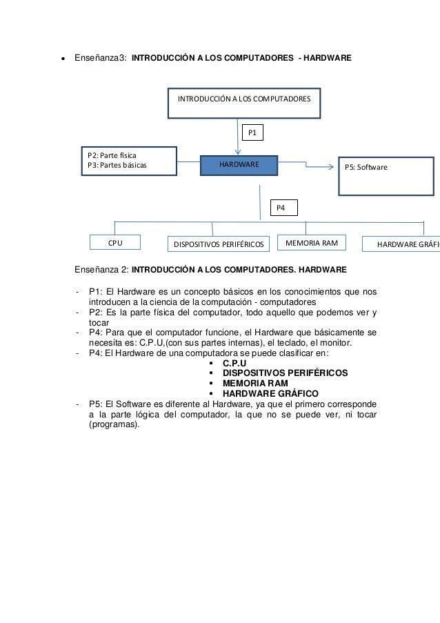 Enseñanza3: INTRODUCCIÓN A LOS COMPUTADORES - HARDWARE                          INTRODUCCIÓN A LOS COMPUTADORES           ...