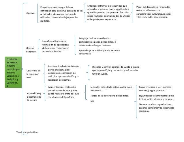 Yessica Nopal salitre Enseñanza de lengua indígena como lengua materna Galdames, y Walqui, a y Gustafson, B. Objetivo Es q...
