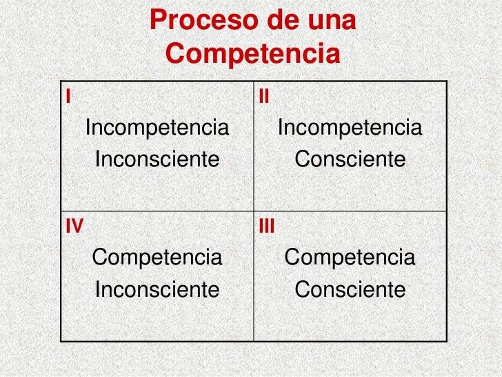 Proceso de una            Competencia I                    II      Incompetencia         Incompetencia       Inconsciente ...