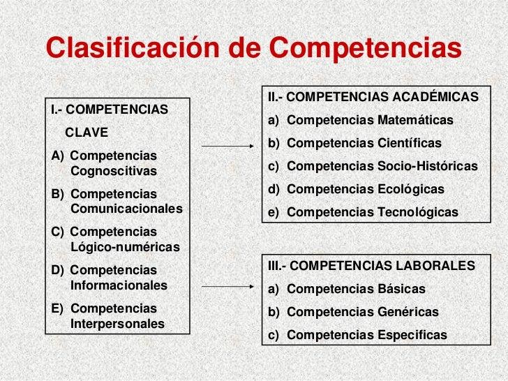 Clasificación de Competencias                       II.- COMPETENCIAS ACADÉMICAS I.- COMPETENCIAS                       a)...