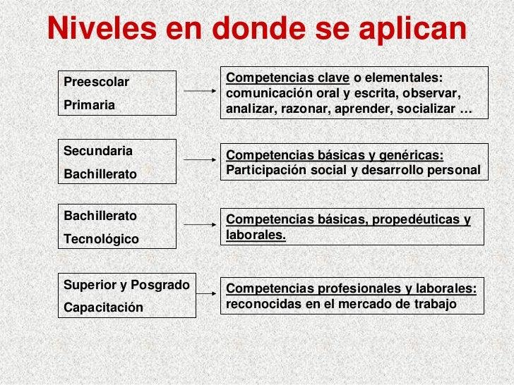 Niveles en donde se aplican  Preescolar            Competencias clave o elementales:                        comunicación o...