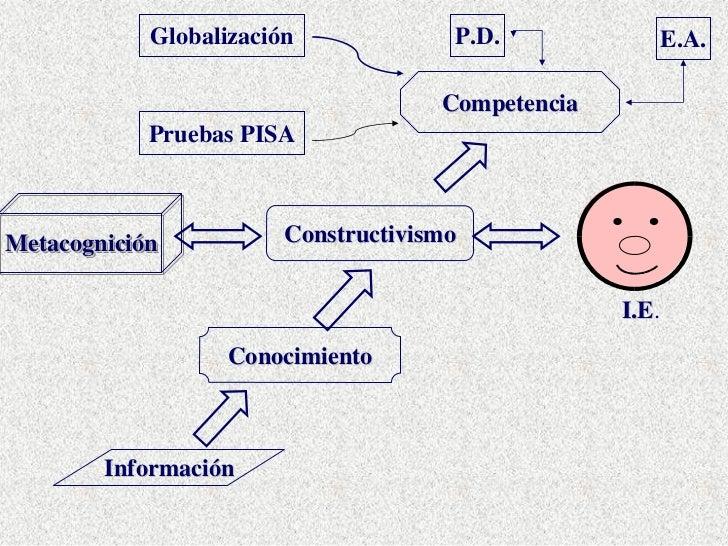 Globalización             P.D.                E.A.                                       Competencia             Pruebas P...