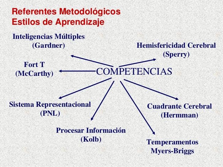 Referentes Metodológicos Estilos de Aprendizaje Inteligencias Múltiples        (Gardner)                     Hemisfericida...