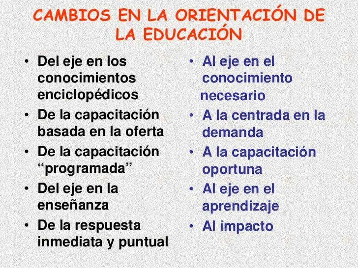 CAMBIOS EN LA ORIENTACIÓN DE          LA EDUCACIÓN • Del eje en los        • Al eje en el   conocimientos           conoci...