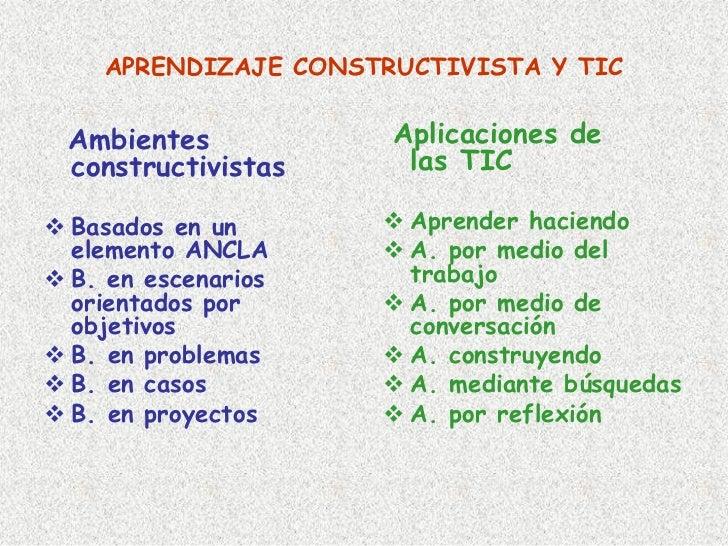 APRENDIZAJE CONSTRUCTIVISTA Y TIC   Ambientes           Aplicaciones de constructivistas     las TIC  Basados en un       ...