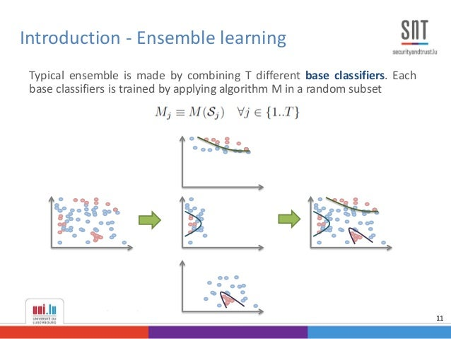 Typical ensemble is made by combining T different base classifiers. Each base classifiers is trained by applying algorithm...