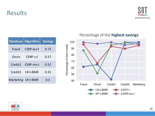 Results 27 Percentage of the highest savings Database Algorithm Savings Fraud CSRP-wv-t 0.73 Churn CSRP-s-t 0.17 Credit1 C...