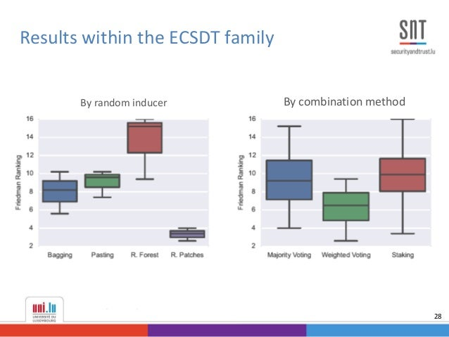 Results within the ECSDT family 28 By combination methodBy random inducer