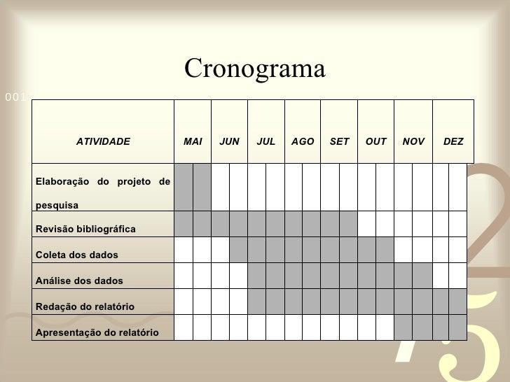 Cronograma ATIVIDADE MAI JUN JUL AGO SET OUT NOV DEZ Elaboração do projeto de pesquisa  Revisão bibliográfica  Coleta do...