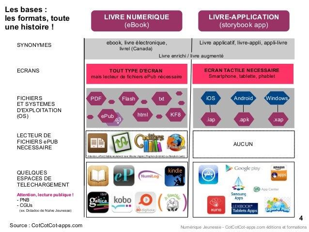 LIVRE-APPLICATION (storybook app) Les bases : les formats, toute une histoire ! Source : CotCotCot-apps.com 44 LIVRE NUMER...