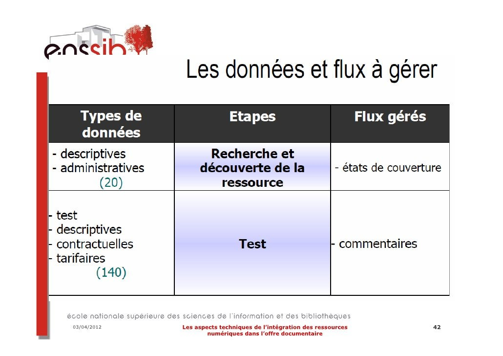 Nombre de téléchargements03/04/2012   Les aspects techniques de l'intégration des ressources   53                     numé...