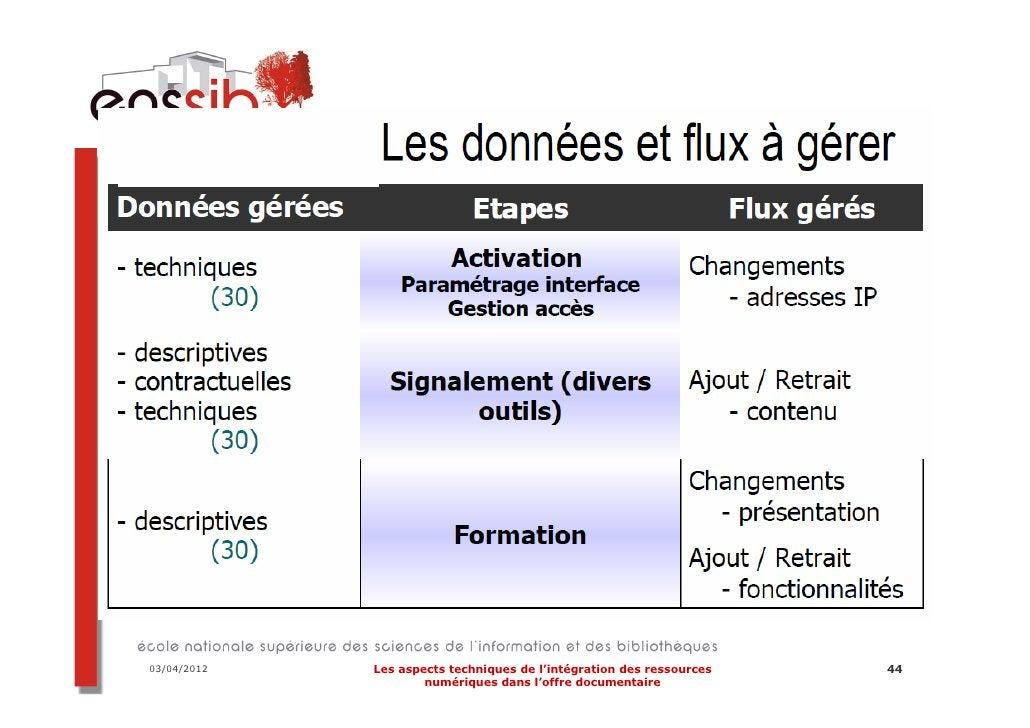 03/04/2012   Les aspects techniques de l'intégration des ressources   55                     numériques dans l'offre docum...
