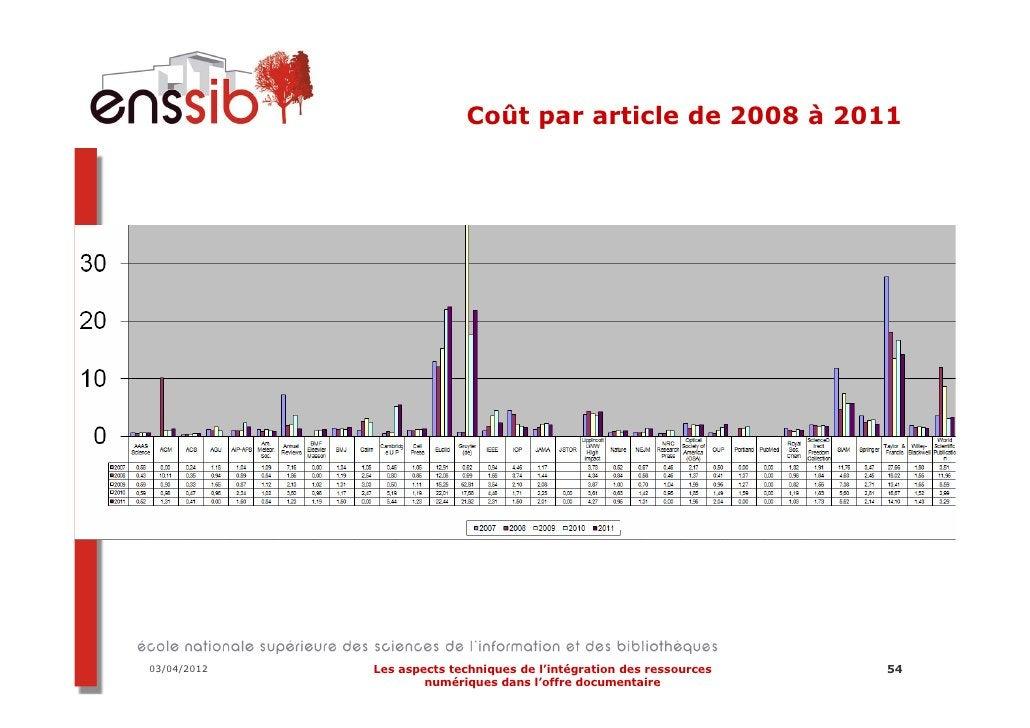 03/04/2012   Les aspects techniques de l'intégration des ressources   65                     numériques dans l'offre docum...
