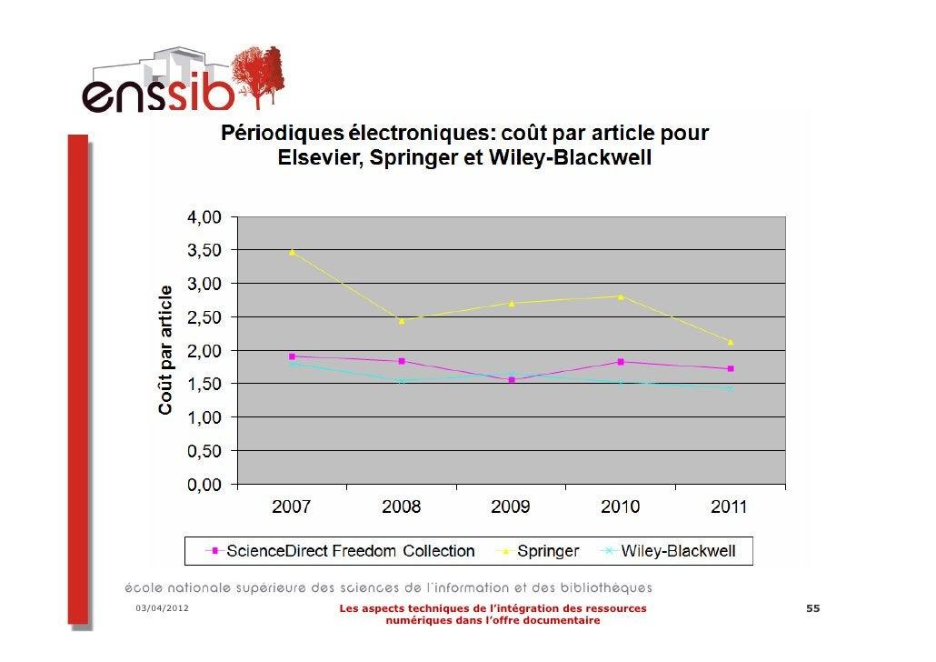 03/04/2012   Les aspects techniques de l'intégration des ressources   74                     numériques dans l'offre docum...