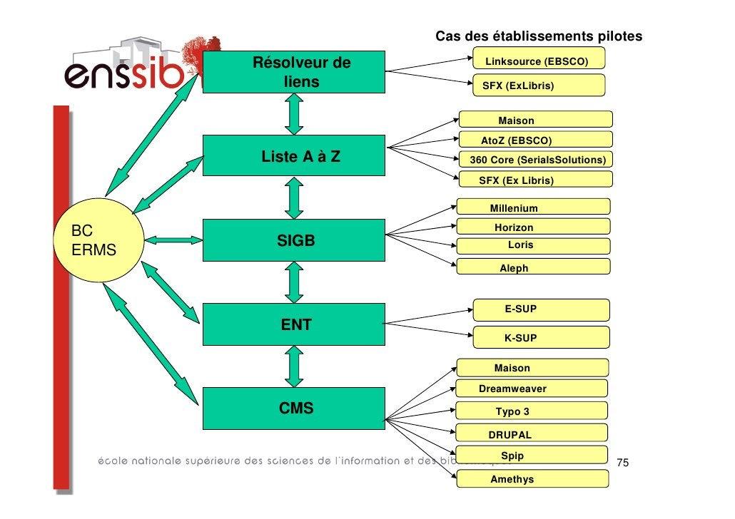 La solution retenue : le                                                              modèle collaboratif  Les raisons obj...