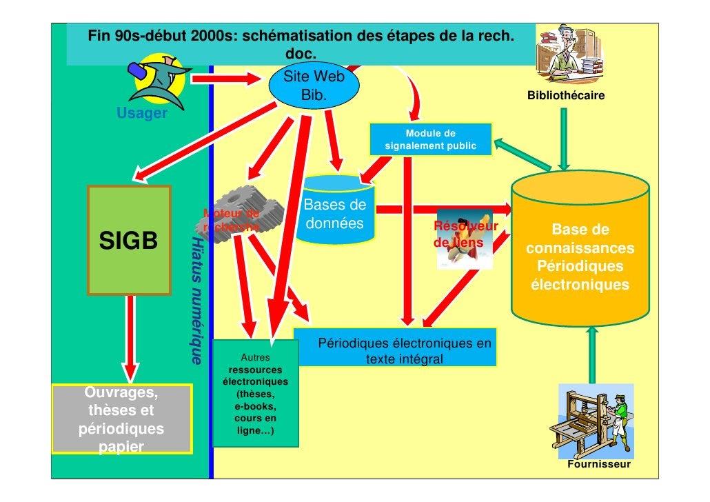 Le schéma de gestion des                                                           métadonnées03/04/2012   Les aspects tec...