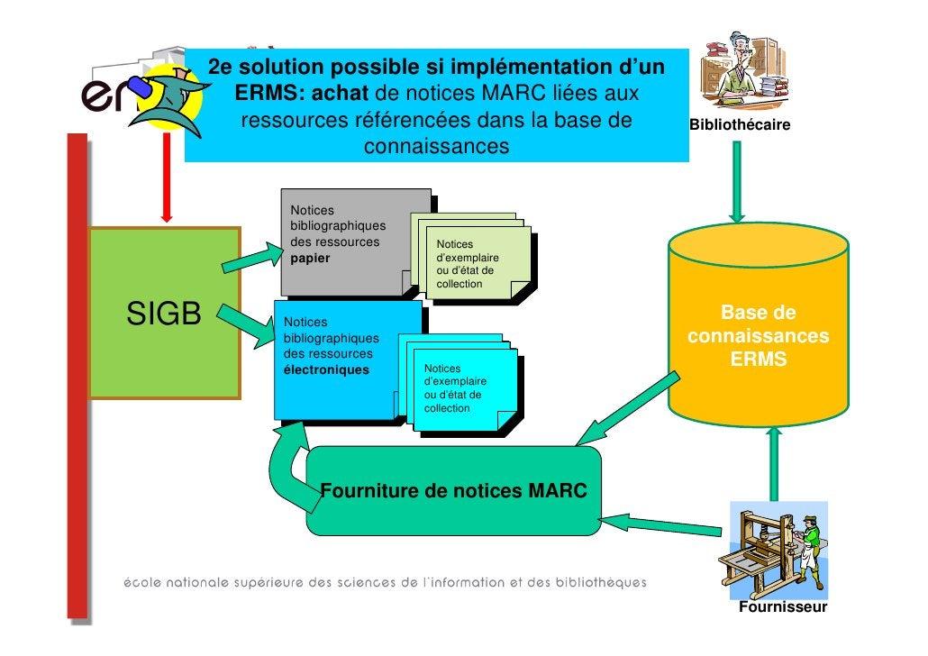 Les services rendus03/04/2012   Les aspects techniques de l'intégration des ressources          99                     num...