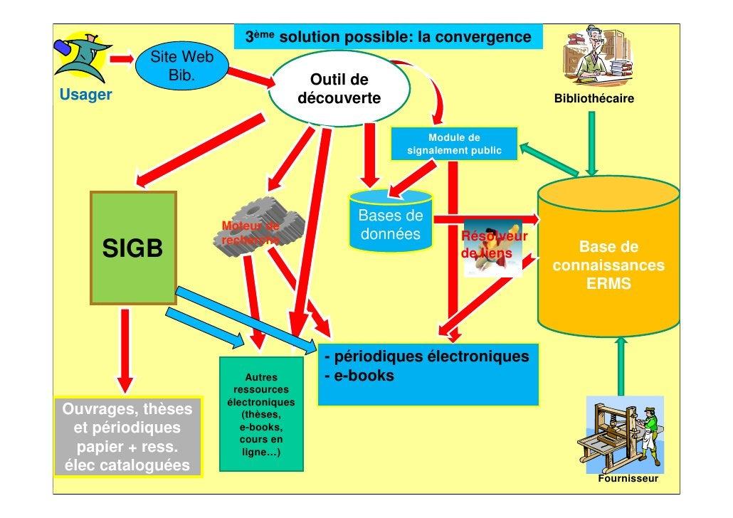 Les services rendus03/04/2012   Les aspects techniques de l'intégration des ressources          101                     nu...