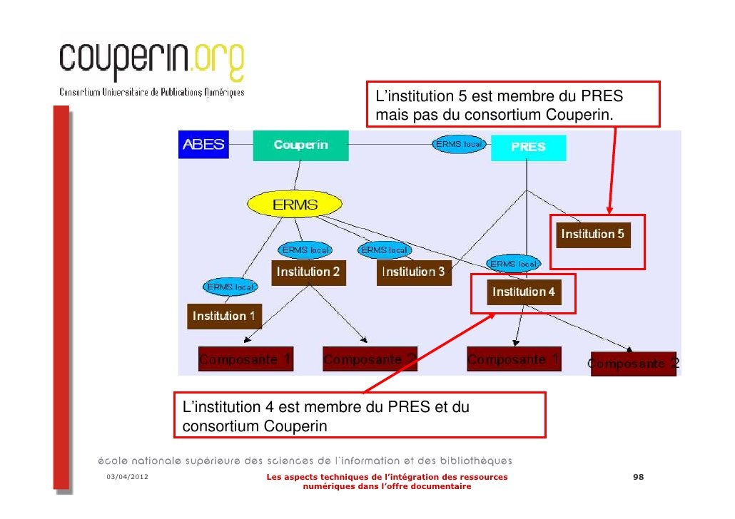 Les nouveaux chantiers…  Les URM (Unified Resource Management)  Systèmes qui fusionnent le SIGB et l'ERMS  2 produits actu...