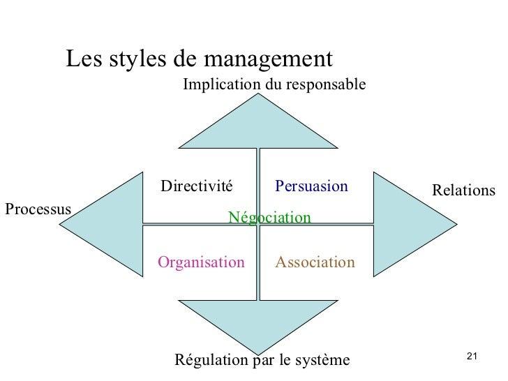 Les styles de management                   Implication du responsable                Directivité     Persuasion      Relat...