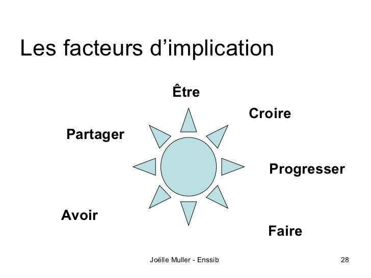 Les facteurs d'implication                      Être                                        Croire    Partager            ...