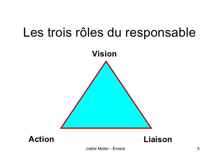 Les trois rôles du responsable             VisionAction                             Liaison          Joëlle Muller - Enssi...