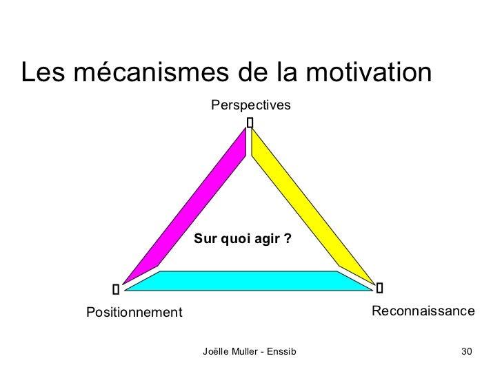 Les mécanismes de la motivation                       Perspectives                     Sur quoi agir ?    Positionnement  ...