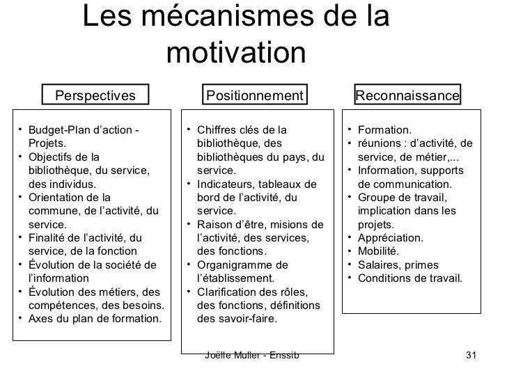 Les mécanismes de la                 motivation       Perspectives               Positionnement               Reconnaissan...