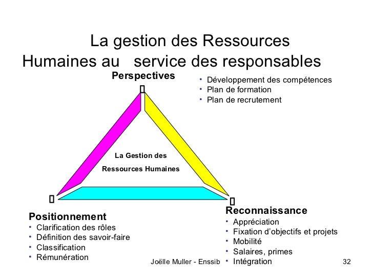 La gestion des RessourcesHumaines au service des responsables                         Perspectives            • Développem...