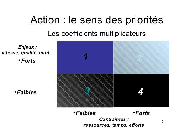 Action : le sens des priorités                      Les coefficients multiplicateurs       Enjeux :vitesse, qualité, coût....