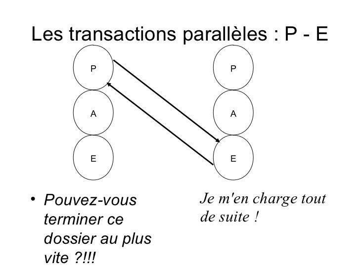 Les transactions parallèles : P - E        P               P        A               A        E               E• Pouvez-vou...