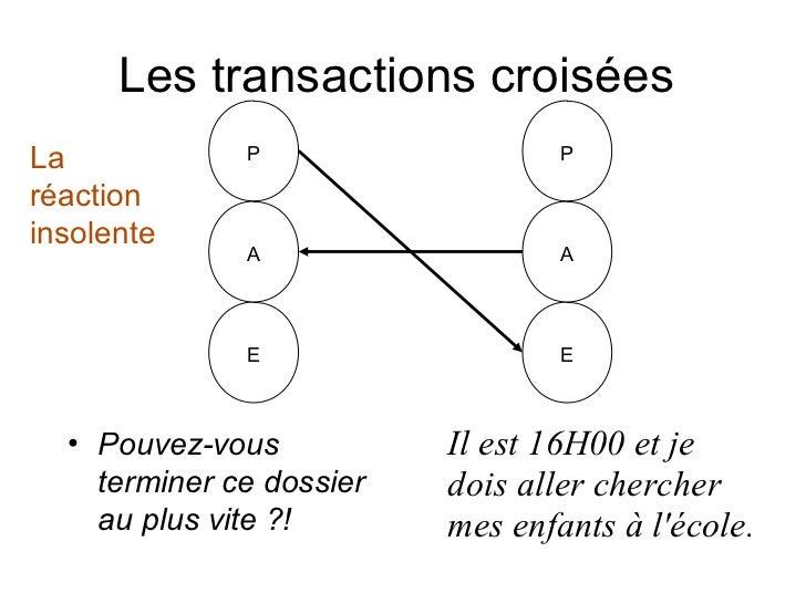 Les transactions croiséesLa            P                   Préactioninsolente              A                   A          ...