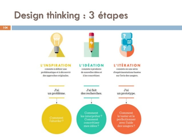 Design thinking : 3 étapes 104