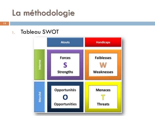 La méthodologie 1. Tableau SWOT 15