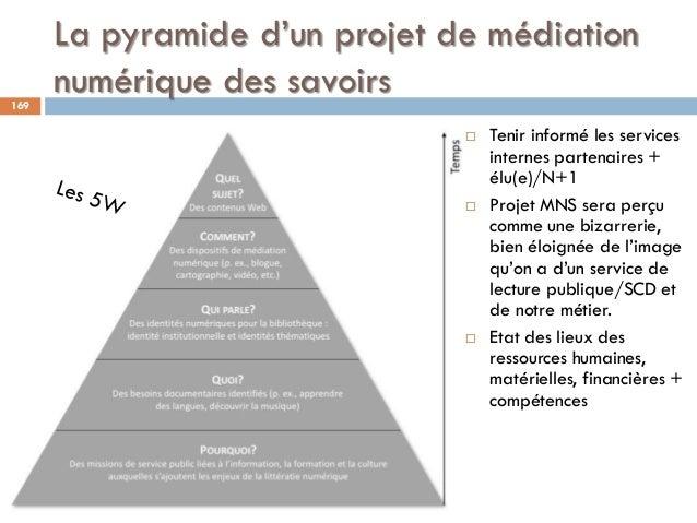 La pyramide d'un projet de médiation numérique des savoirs169  Tenir informé les services internes partenaires + élu(e)/N...