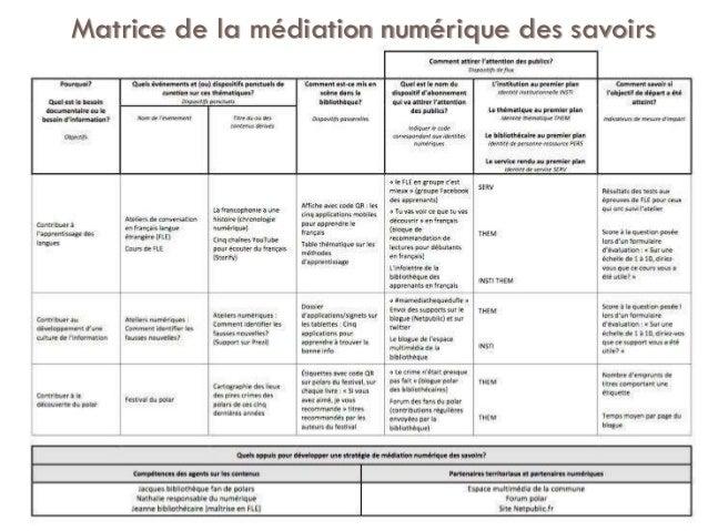 Matrice de la médiation numérique des savoirs 170