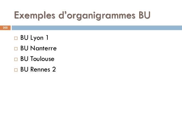 Exemples d'organigrammes BU 202  BU Lyon 1  BU Nanterre  BU Toulouse  BU Rennes 2