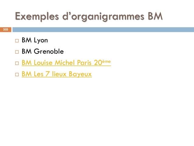 Exemples d'organigrammes BM 203  BM Lyon  BM Grenoble  BM Louise Michel Paris 20ème  BM Les 7 lieux Bayeux