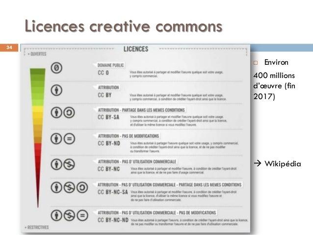 Licences creative commons 34  Environ 400 millions d'œuvre (fin 2017)  Wikipédia