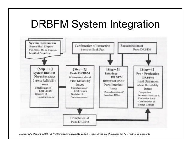 Ensuring reliability in lean new product development part 2 for Dfma template