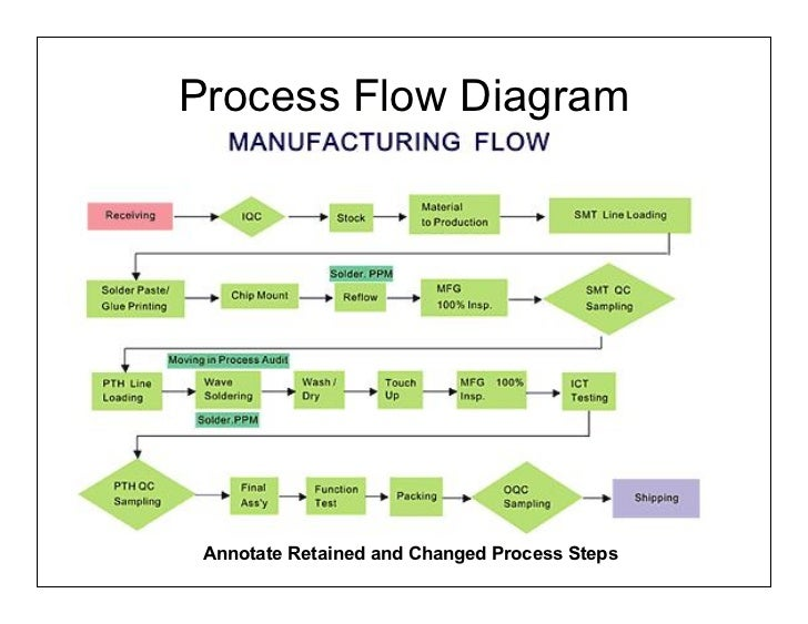 ensuring reliability in lean new product development part2of2 24 rh slideshare net Engineering Process Flow Diagram Business Process Flow Diagram