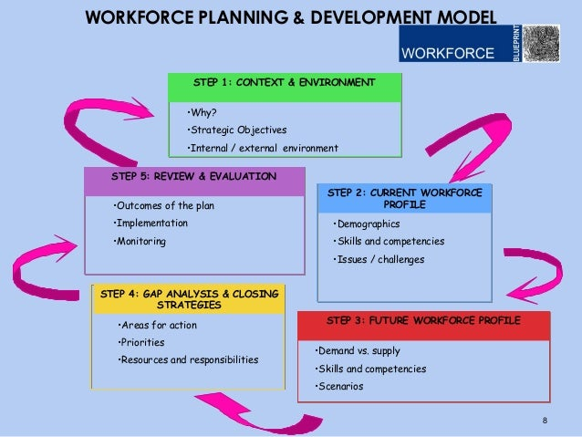 Ensuring the future of your business through strategic for Workforce planning template download