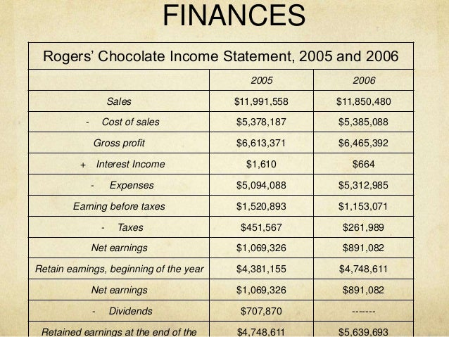 case analysis of rogers chocolates Rogers chocolates case study  hotels bentonville rogers bear case study internal/external analysis of book rogers chocolates a privilege to keep it ganong .