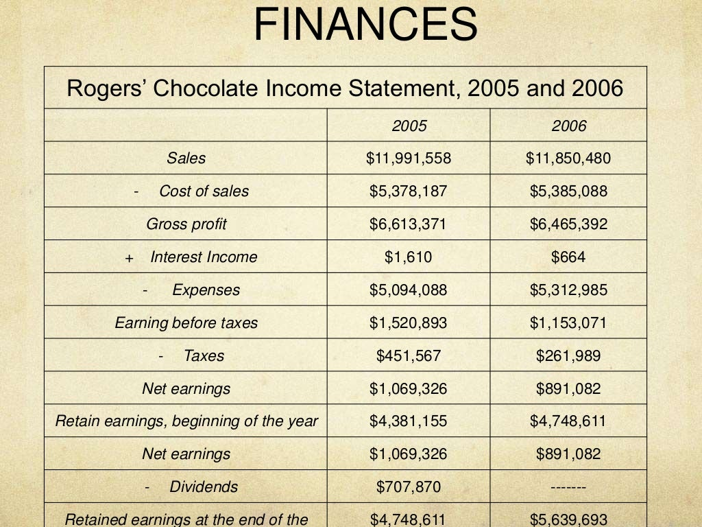 rogers chocolate case study Roger's chocolate & ice cream nanaimo roger's chocolate & ice cream, nanaimo get menu, reviews, contact, location, phone number, maps and more for.