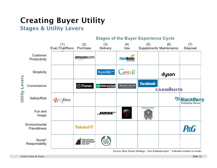 Buyer utility map for apple iphone