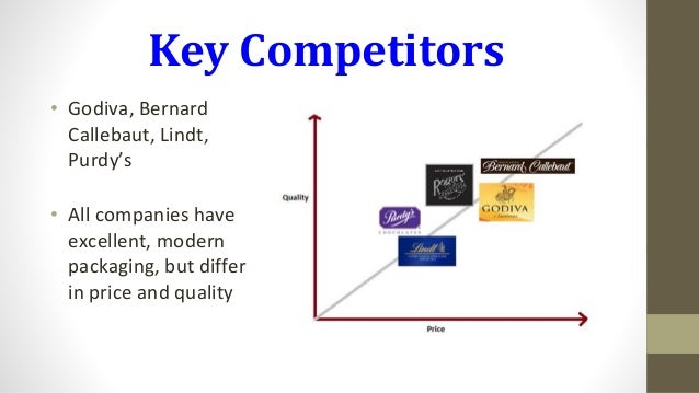 rogers chocolate corporate level strategy The level of the offense (ie, its seriousness) varies depending on the kind of crime, the loss incurred by the victims, and how much planning went into the crime  theo chocolate 1 which of the four strategies for responding to social responsibility best reflects theo chocolate 2 how does theo chocolate's business practices reflect.
