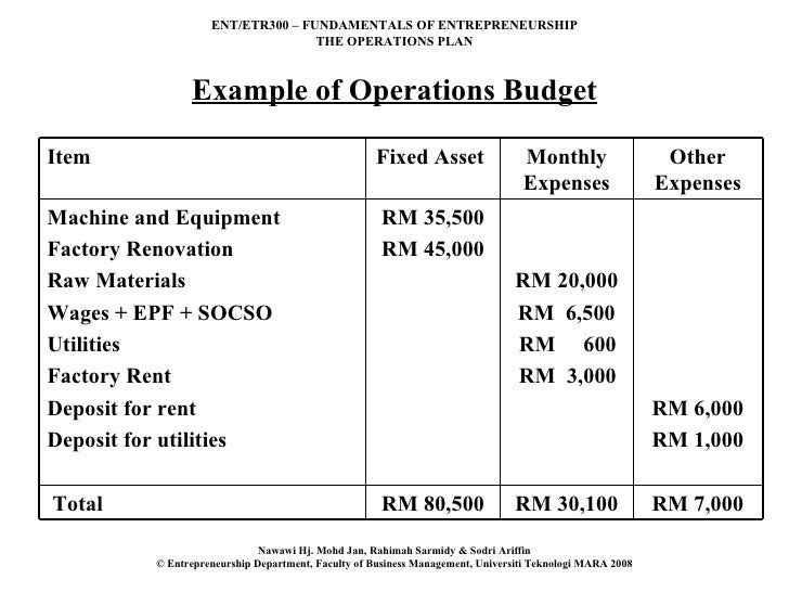 example of operations budget