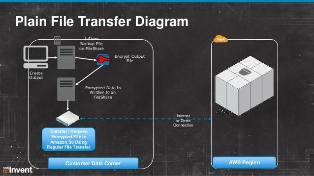 Integrating On Premises Enterprise Storage Workloads With